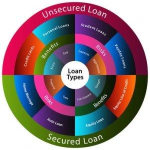 Rate Cap Consumer Loans